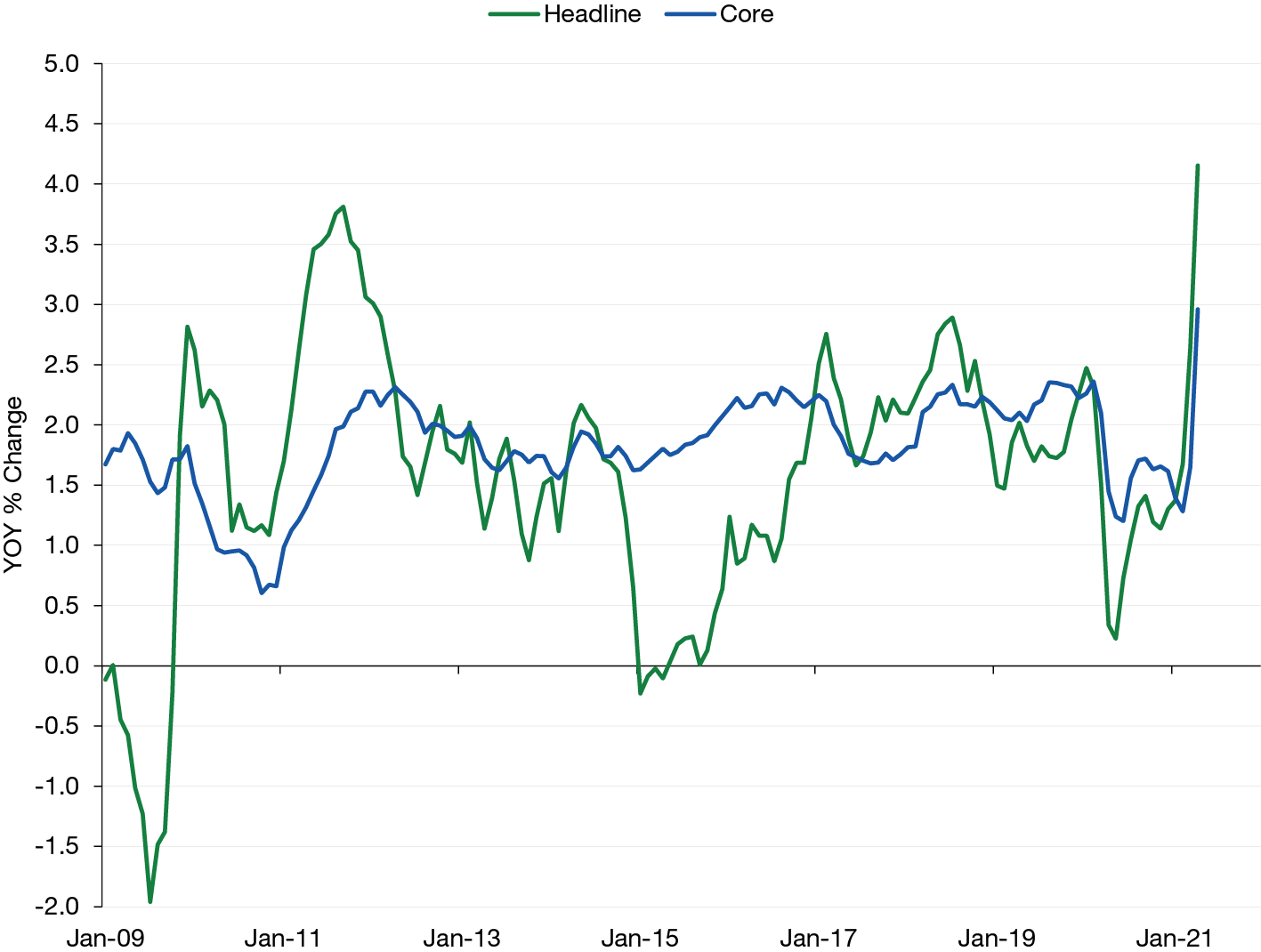 Web%US%CPI%Numbers