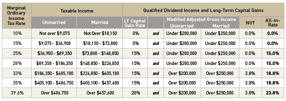 2015 long term capital gains tax rate